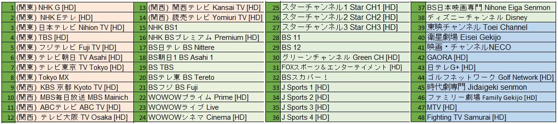 iSakura Basic Plan TV Guide