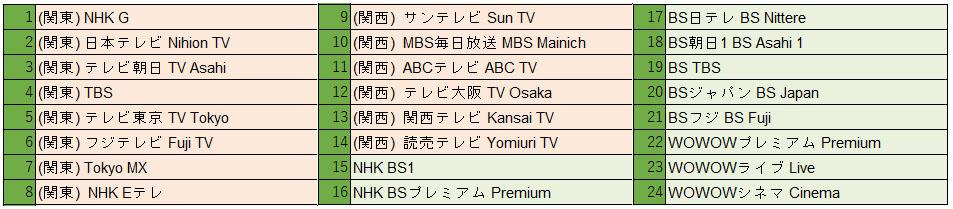 iSakura Mini TV Guide